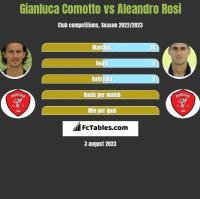 Gianluca Comotto vs Aleandro Rosi h2h player stats