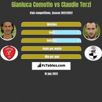 Gianluca Comotto vs Claudio Terzi h2h player stats