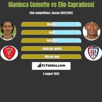 Gianluca Comotto vs Elio Capradossi h2h player stats