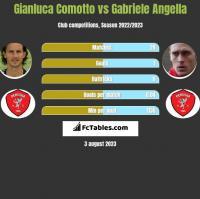 Gianluca Comotto vs Gabriele Angella h2h player stats