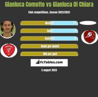 Gianluca Comotto vs Gianluca Di Chiara h2h player stats