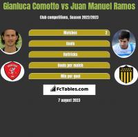 Gianluca Comotto vs Juan Manuel Ramos h2h player stats