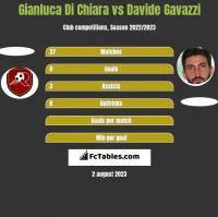 Gianluca Di Chiara vs Davide Gavazzi h2h player stats