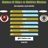Gianluca Di Chiara vs Dimitrios Nikolaou h2h player stats