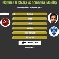 Gianluca Di Chiara vs Domenico Maietta h2h player stats