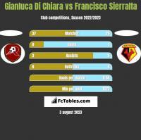 Gianluca Di Chiara vs Francisco Sierralta h2h player stats