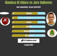 Gianluca Di Chiara vs Jure Balkovec h2h player stats