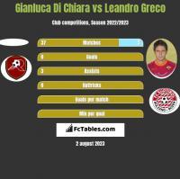 Gianluca Di Chiara vs Leandro Greco h2h player stats