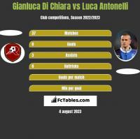 Gianluca Di Chiara vs Luca Antonelli h2h player stats