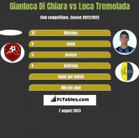 Gianluca Di Chiara vs Luca Tremolada h2h player stats