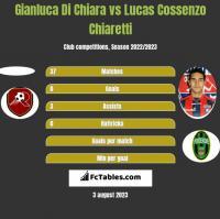 Gianluca Di Chiara vs Lucas Cossenzo Chiaretti h2h player stats