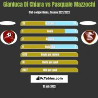 Gianluca Di Chiara vs Pasquale Mazzochi h2h player stats