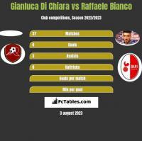 Gianluca Di Chiara vs Raffaele Bianco h2h player stats