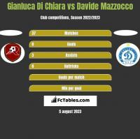 Gianluca Di Chiara vs Davide Mazzocco h2h player stats
