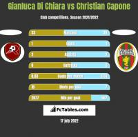Gianluca Di Chiara vs Christian Capone h2h player stats