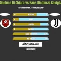 Gianluca Di Chiara vs Hans Nicolussi Caviglia h2h player stats