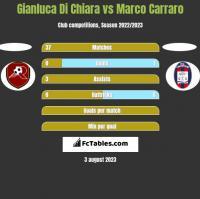 Gianluca Di Chiara vs Marco Carraro h2h player stats