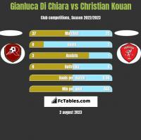 Gianluca Di Chiara vs Christian Kouan h2h player stats