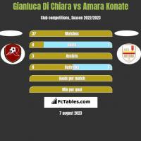 Gianluca Di Chiara vs Amara Konate h2h player stats