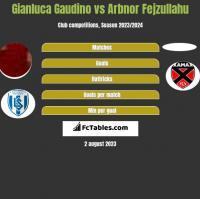 Gianluca Gaudino vs Arbnor Fejzullahu h2h player stats