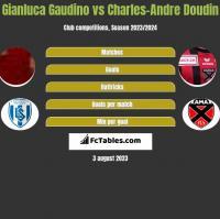 Gianluca Gaudino vs Charles-Andre Doudin h2h player stats
