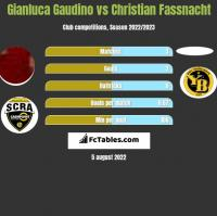 Gianluca Gaudino vs Christian Fassnacht h2h player stats