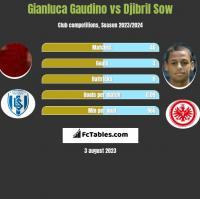 Gianluca Gaudino vs Djibril Sow h2h player stats