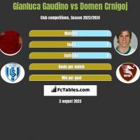 Gianluca Gaudino vs Domen Crnigoj h2h player stats