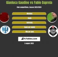 Gianluca Gaudino vs Fabio Daprela h2h player stats