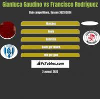Gianluca Gaudino vs Francisco Rodriguez h2h player stats