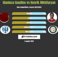 Gianluca Gaudino vs Henrik Mkhitaryan h2h player stats