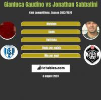 Gianluca Gaudino vs Jonathan Sabbatini h2h player stats