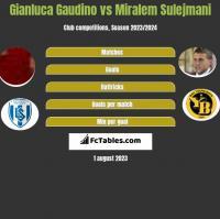 Gianluca Gaudino vs Miralem Sulejmani h2h player stats