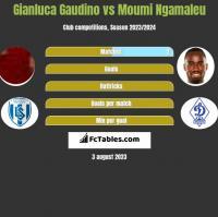 Gianluca Gaudino vs Moumi Ngamaleu h2h player stats