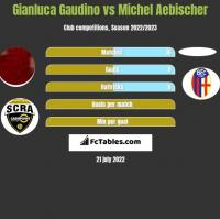 Gianluca Gaudino vs Michel Aebischer h2h player stats
