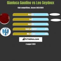 Gianluca Gaudino vs Leo Seydoux h2h player stats