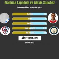 Gianluca Lapadula vs Alexis Sanchez h2h player stats