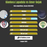 Gianluca Lapadula vs Amer Gojak h2h player stats