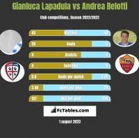 Gianluca Lapadula vs Andrea Belotti h2h player stats