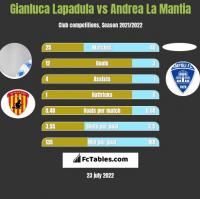 Gianluca Lapadula vs Andrea La Mantia h2h player stats