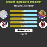 Gianluca Lapadula vs Ante Rebic h2h player stats