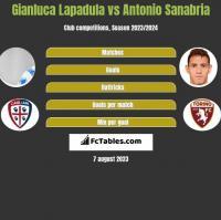 Gianluca Lapadula vs Antonio Sanabria h2h player stats