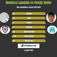 Gianluca Lapadula vs Cengiz Under h2h player stats