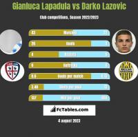 Gianluca Lapadula vs Darko Lazovic h2h player stats