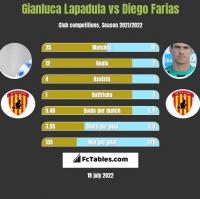 Gianluca Lapadula vs Diego Farias h2h player stats