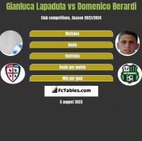 Gianluca Lapadula vs Domenico Berardi h2h player stats