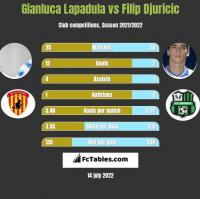 Gianluca Lapadula vs Filip Djuricic h2h player stats