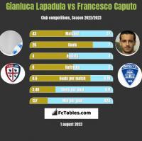 Gianluca Lapadula vs Francesco Caputo h2h player stats