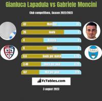 Gianluca Lapadula vs Gabriele Moncini h2h player stats