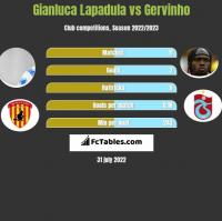 Gianluca Lapadula vs Gervinho h2h player stats